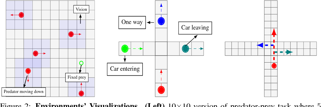 Figure 3 for Learning when to Communicate at Scale in Multiagent Cooperative and Competitive Tasks