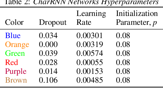 Figure 4 for On Lyapunov Exponents for RNNs: Understanding Information Propagation Using Dynamical Systems Tools