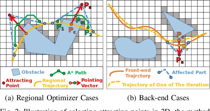 Figure 2 for Integrating Fast Regional Optimization into Sampling-based Kinodynamic Planning for Multirotor Flight