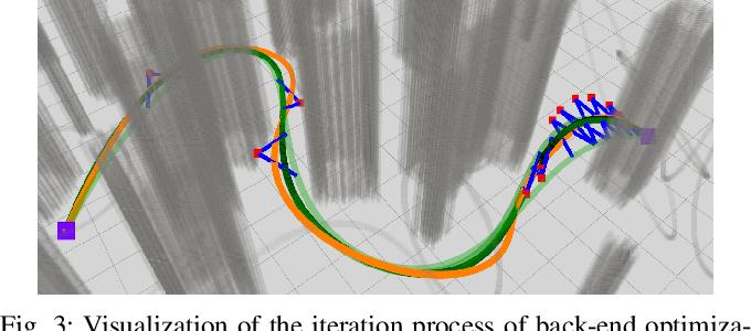 Figure 3 for Integrating Fast Regional Optimization into Sampling-based Kinodynamic Planning for Multirotor Flight