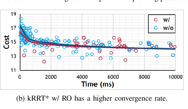 Figure 4 for Integrating Fast Regional Optimization into Sampling-based Kinodynamic Planning for Multirotor Flight