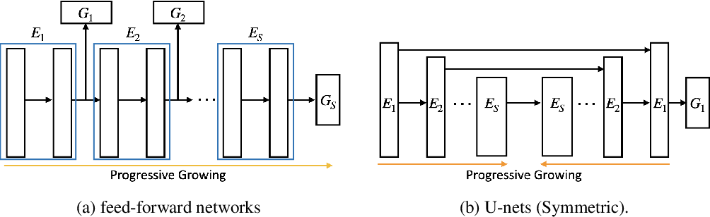 Figure 2 for ProgFed: Effective, Communication, and Computation Efficient Federated Learning by Progressive Training