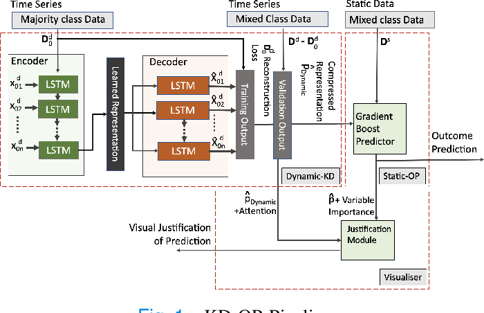 Figure 1 for A Knowledge Distillation Ensemble Framework for Predicting Short and Long-term Hospitalisation Outcomes from Electronic Health Records Data