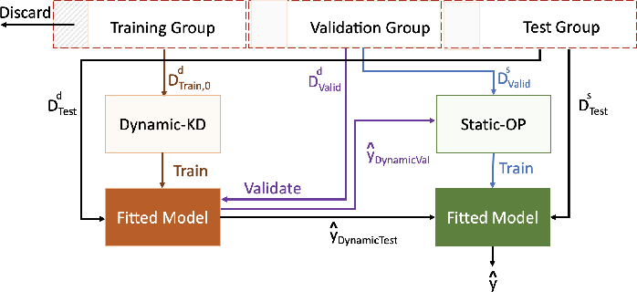 Figure 3 for A Knowledge Distillation Ensemble Framework for Predicting Short and Long-term Hospitalisation Outcomes from Electronic Health Records Data