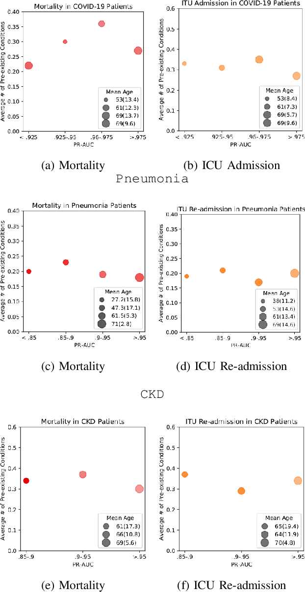 Figure 4 for A Knowledge Distillation Ensemble Framework for Predicting Short and Long-term Hospitalisation Outcomes from Electronic Health Records Data
