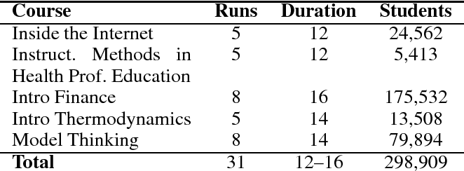 Figure 1 for Dropout Model Evaluation in MOOCs