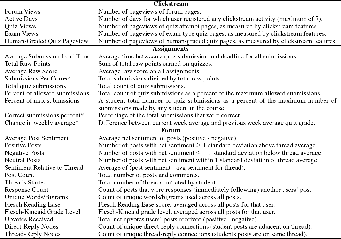 Figure 3 for Dropout Model Evaluation in MOOCs