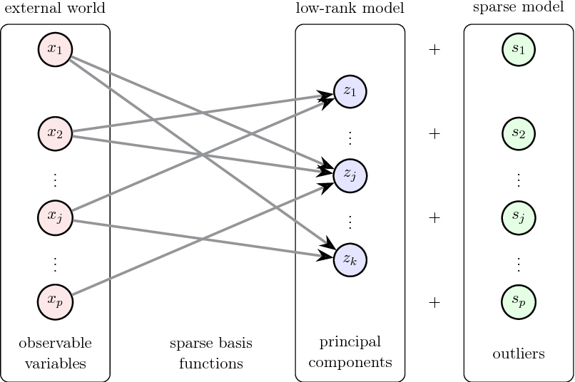 Figure 4 for Sparse Principal Component Analysis via Variable Projection