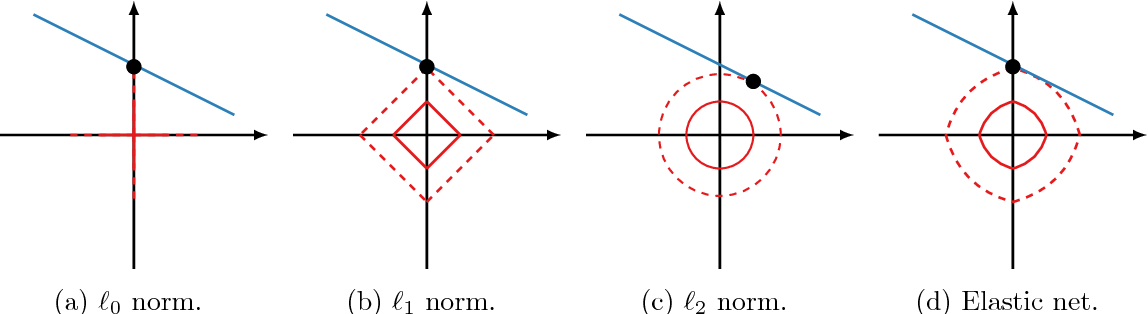 Figure 1 for Sparse Principal Component Analysis via Variable Projection
