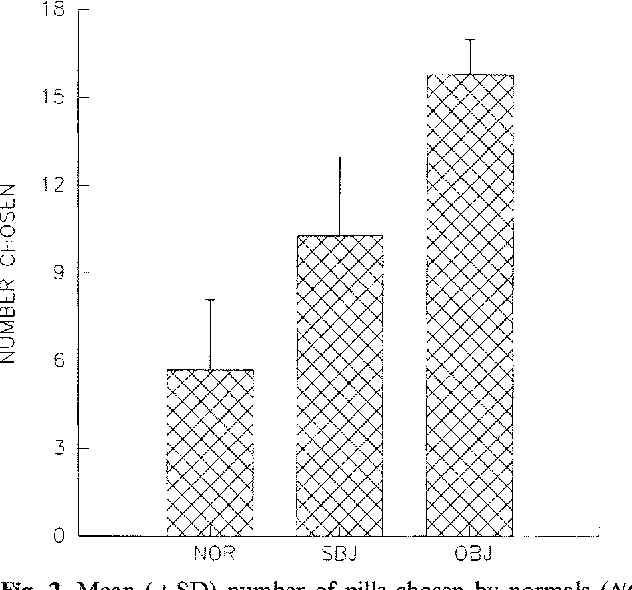Fig. 2. Mean ( ± SD) number of pills chosen by normals (NOR), patients with insomnia and normal sleep (SBJ), and insomnia and disturbed sleep (OBJ)