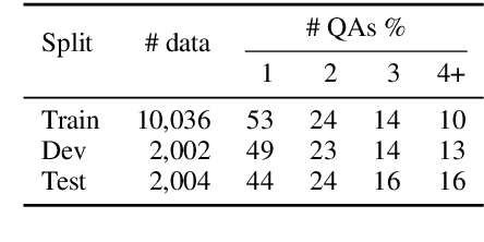 Figure 3 for AmbigQA: Answering Ambiguous Open-domain Questions