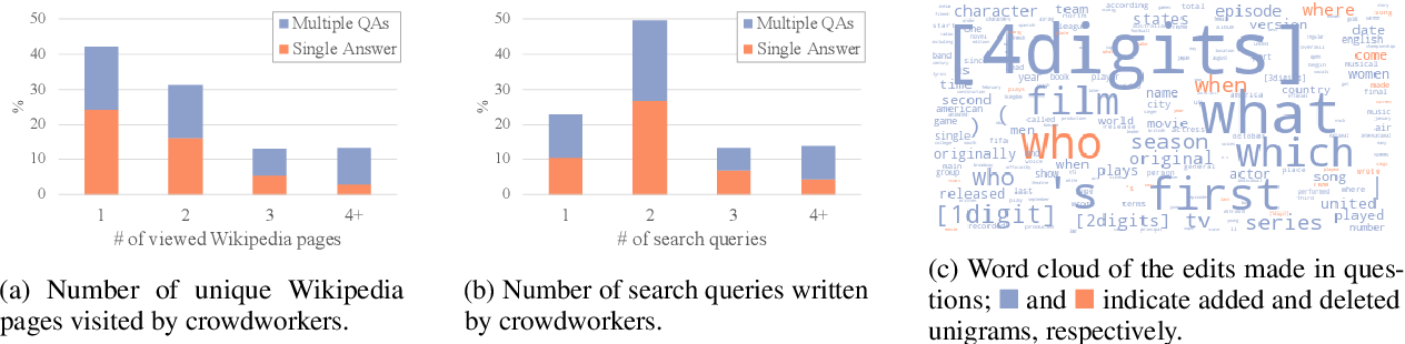 Figure 4 for AmbigQA: Answering Ambiguous Open-domain Questions
