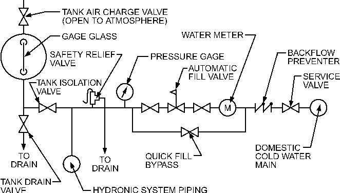 Figure 40 from 12   2 2008 ASHRAE Handbook — HVAC Systems and