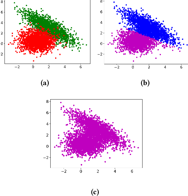Figure 1 for A Critical Note on the Evaluation of Clustering Algorithms