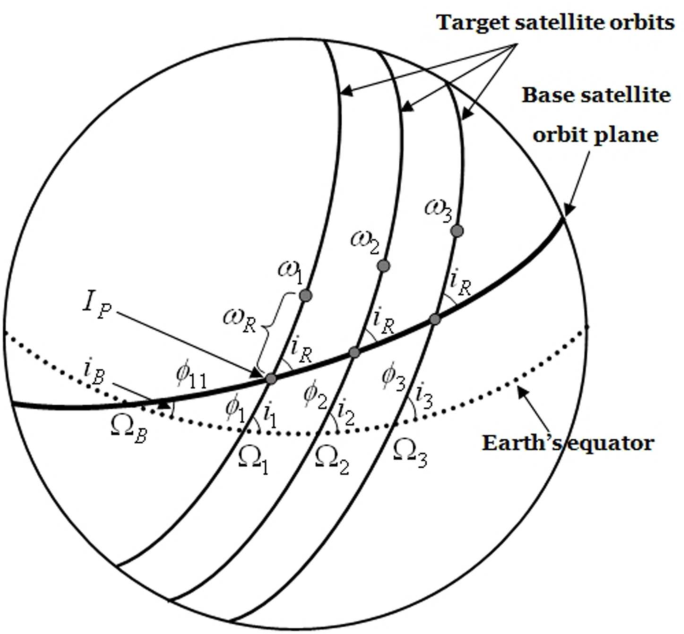 dynamics and control of satellite relative motion designs and Satellite Transponder dynamics and control of satellite relative motion designs and applications semantic scholar