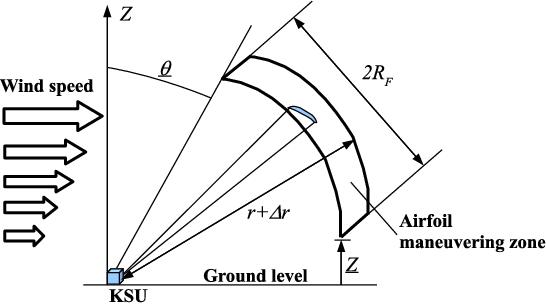 Figure 12 from Optimization of airborne wind energy generators