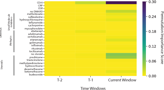 Figure 2 for Time Aggregation and Model Interpretation for Deep Multivariate Longitudinal Patient Outcome Forecasting Systems in Chronic Ambulatory Care