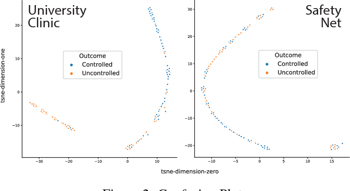 Figure 3 for Time Aggregation and Model Interpretation for Deep Multivariate Longitudinal Patient Outcome Forecasting Systems in Chronic Ambulatory Care