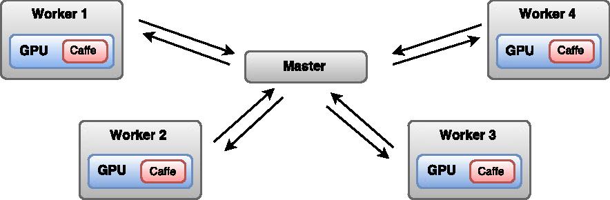 Figure 1 for SparkNet: Training Deep Networks in Spark