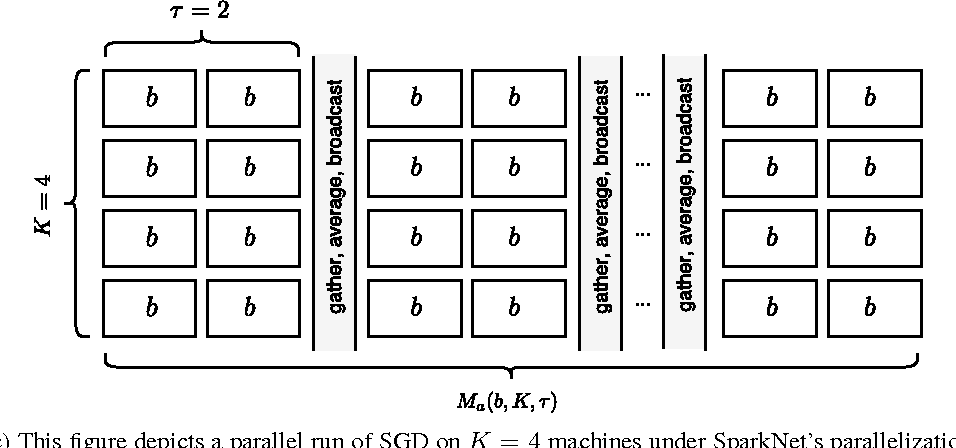 Figure 2 for SparkNet: Training Deep Networks in Spark