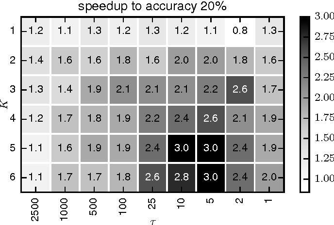Figure 3 for SparkNet: Training Deep Networks in Spark