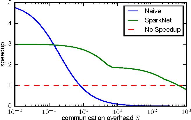 Figure 4 for SparkNet: Training Deep Networks in Spark