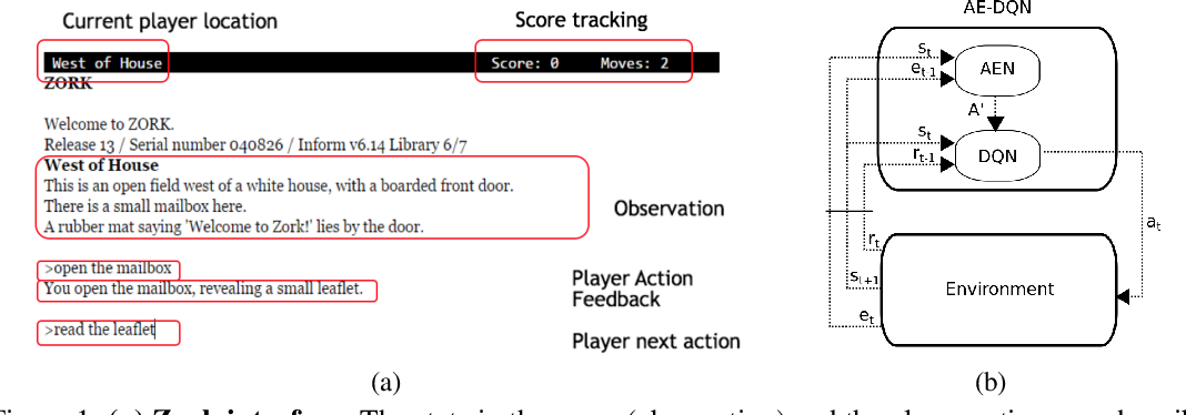 Figure 1 for Learn What Not to Learn: Action Elimination with Deep Reinforcement Learning