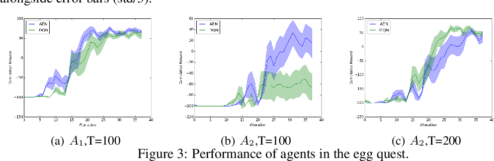 Figure 4 for Learn What Not to Learn: Action Elimination with Deep Reinforcement Learning