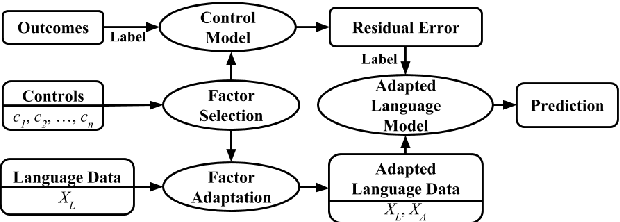 Figure 1 for Residualized Factor Adaptation for Community Social Media Prediction Tasks