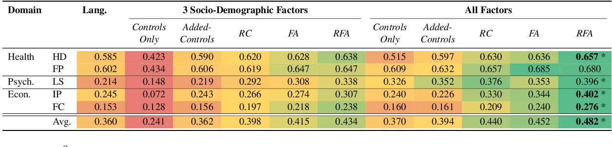 Figure 2 for Residualized Factor Adaptation for Community Social Media Prediction Tasks
