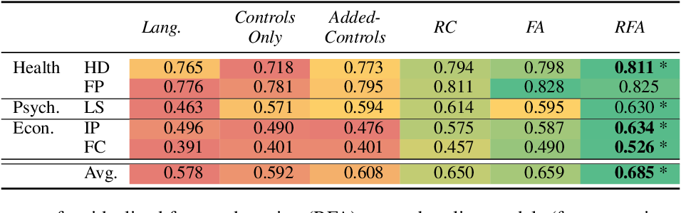 Figure 3 for Residualized Factor Adaptation for Community Social Media Prediction Tasks