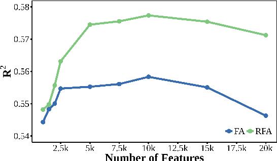 Figure 4 for Residualized Factor Adaptation for Community Social Media Prediction Tasks