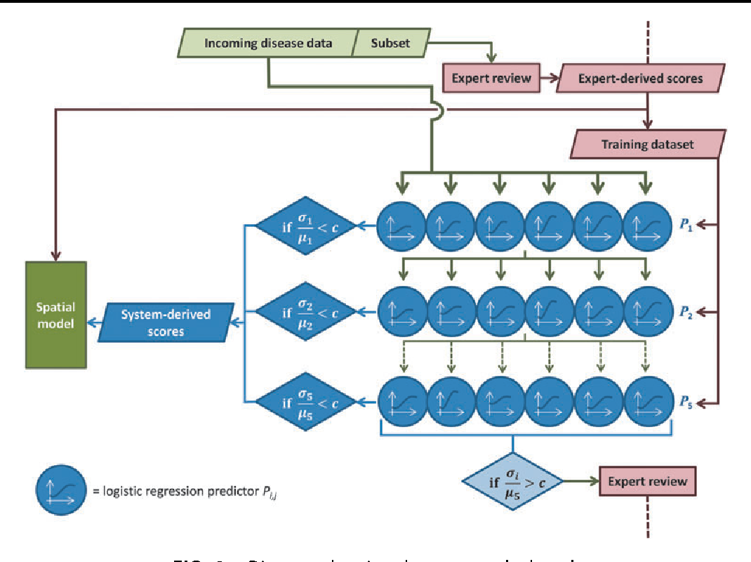 A Supervised Learning Process to Validate Online Disease Reports for ...
