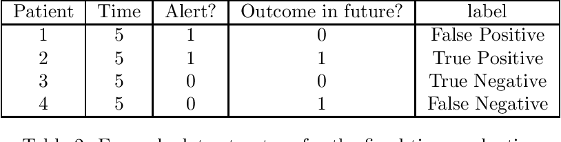 Figure 2 for Performance metrics for intervention-triggering prediction models do not reflect an expected reduction in outcomes from using the model