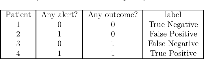 Figure 3 for Performance metrics for intervention-triggering prediction models do not reflect an expected reduction in outcomes from using the model