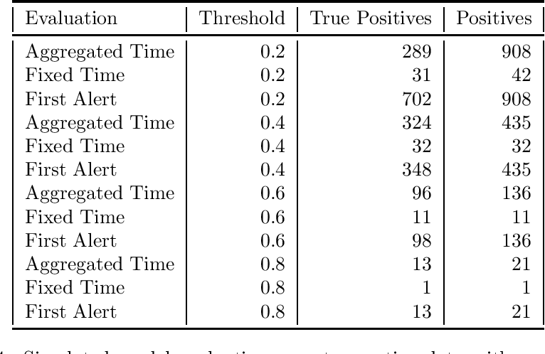 Figure 4 for Performance metrics for intervention-triggering prediction models do not reflect an expected reduction in outcomes from using the model
