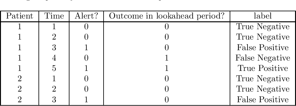 Figure 1 for Performance metrics for intervention-triggering prediction models do not reflect an expected reduction in outcomes from using the model