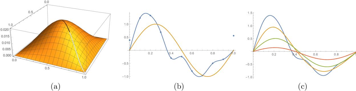 Figure 2 for Self-Distillation Amplifies Regularization in Hilbert Space