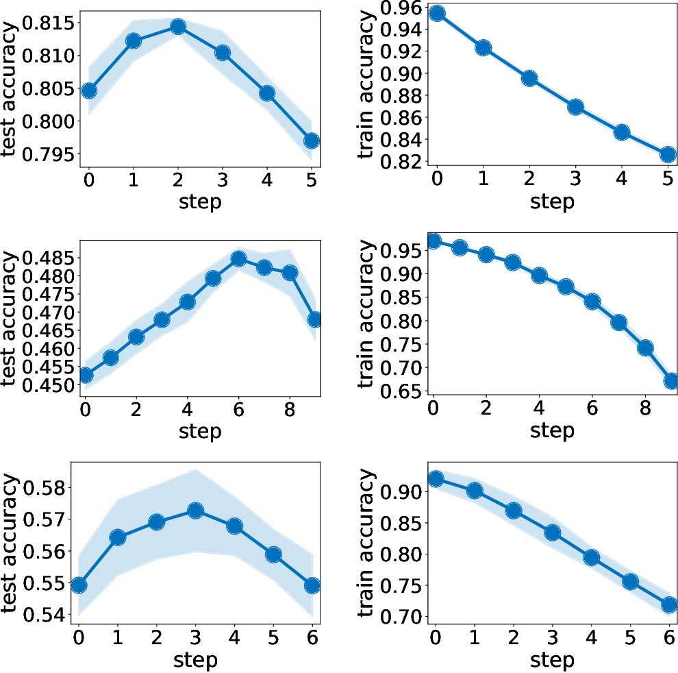 Figure 4 for Self-Distillation Amplifies Regularization in Hilbert Space
