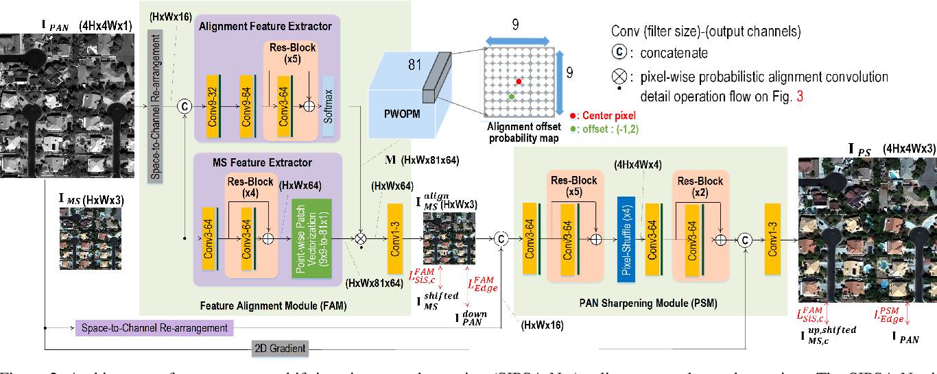 Figure 3 for SIPSA-Net: Shift-Invariant Pan Sharpening with Moving Object Alignment for Satellite Imagery