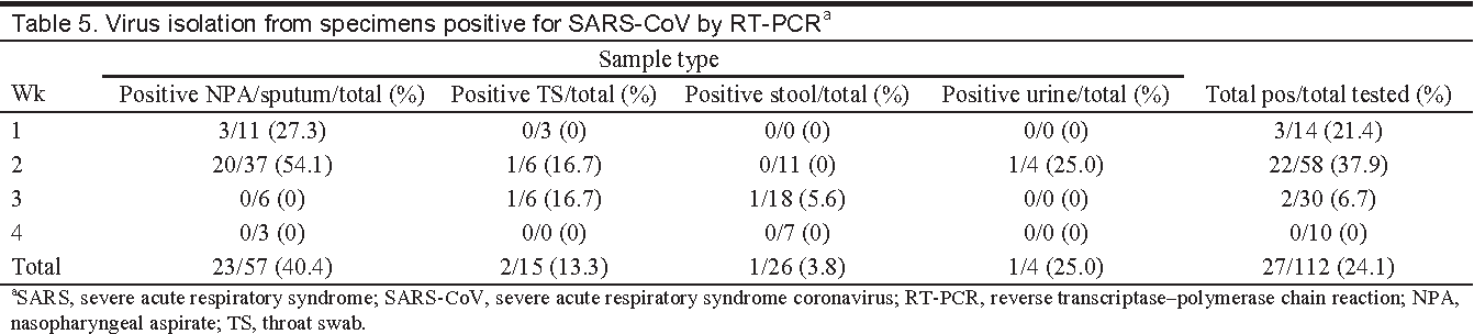Table 5. Virus isolation from specimens positive for SARS-CoV by RT-PCRa