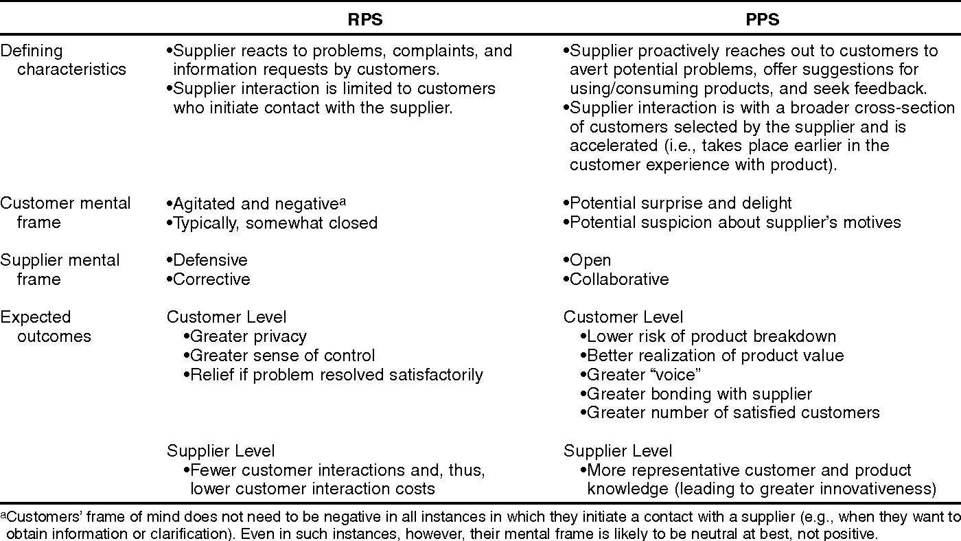 Table 2 from Proactive Postsales Service : When and Why Does It Pay ...