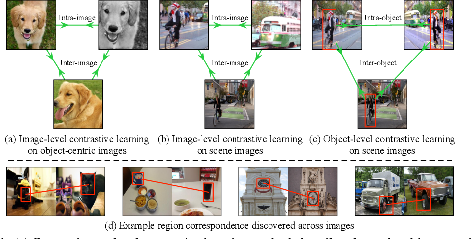 Figure 1 for Unsupervised Object-Level Representation Learning from Scene Images
