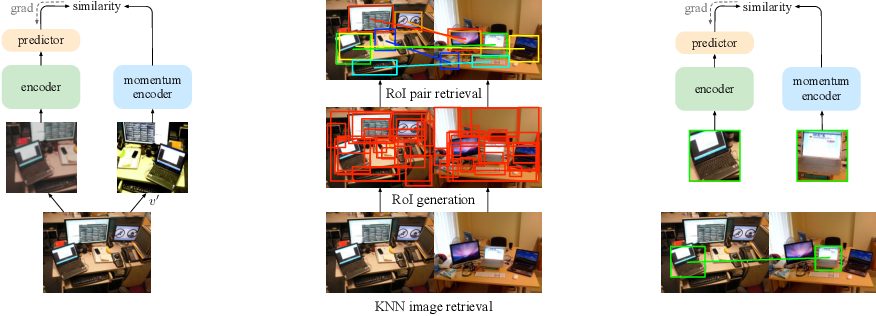 Figure 3 for Unsupervised Object-Level Representation Learning from Scene Images