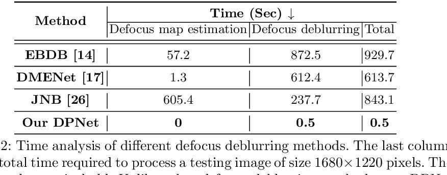 Figure 4 for Defocus Deblurring Using Dual-Pixel Data
