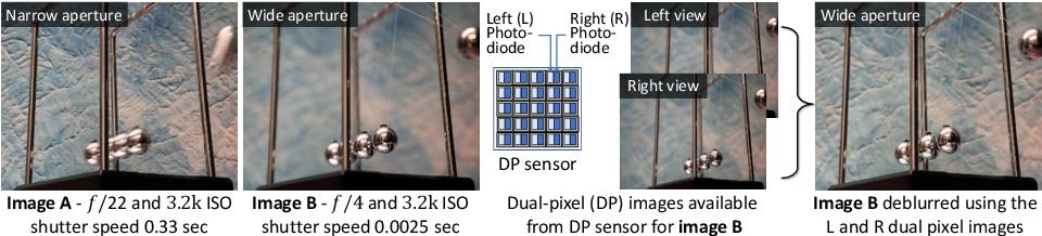 Figure 1 for Defocus Deblurring Using Dual-Pixel Data