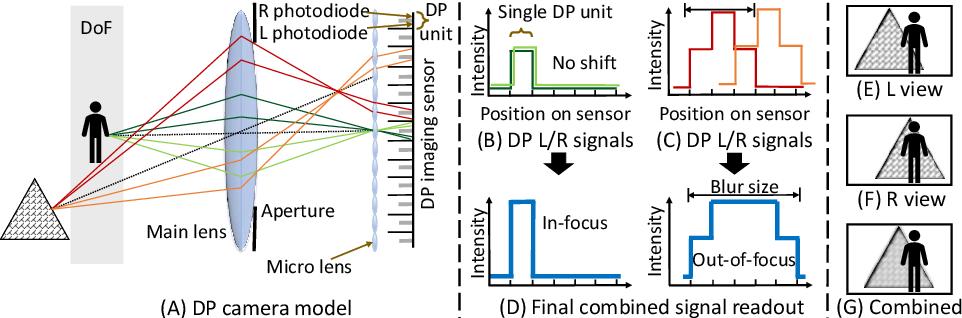 Figure 3 for Defocus Deblurring Using Dual-Pixel Data