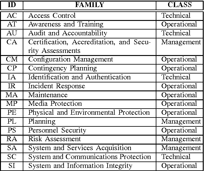 Table I from Information system security compliance to FISMA ...