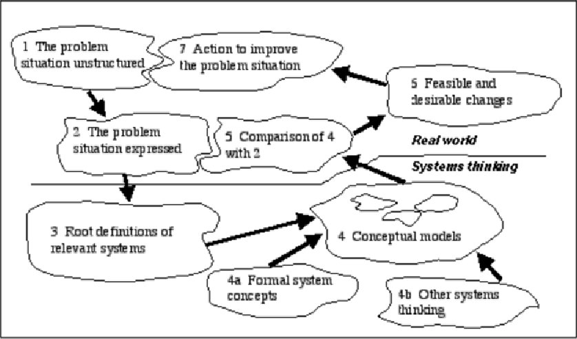 Fig. 3. Checkland's Soft Systems Methodology