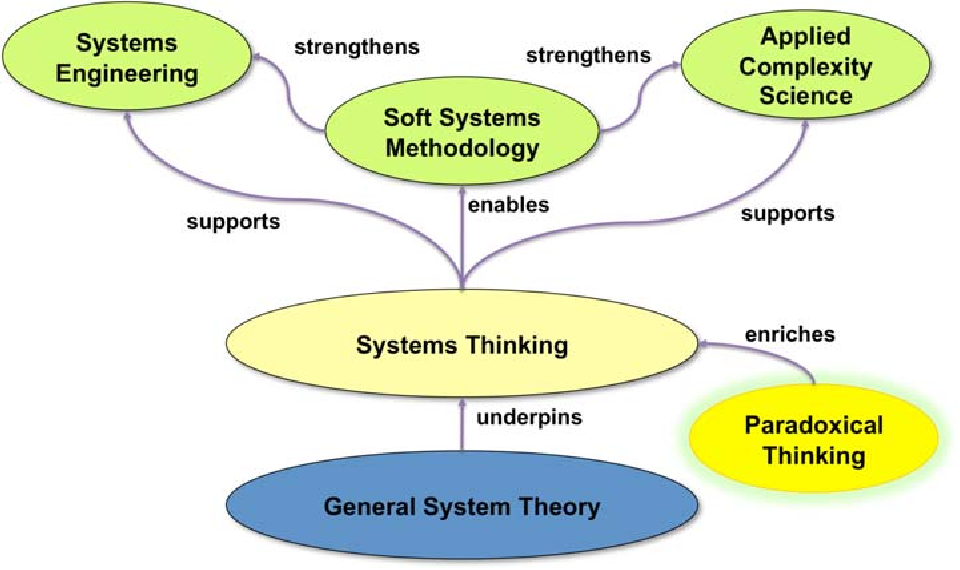 Fig. 1. A Systems Roadmap